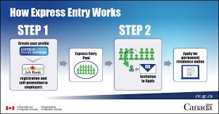 All you wanted to know about Express Entry Point System of Immigration