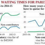 Parents Visas to Australia to cost more to offset their healthcare burden