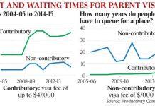 Parents Visas to Australia to cost more to offset their healthcare burden