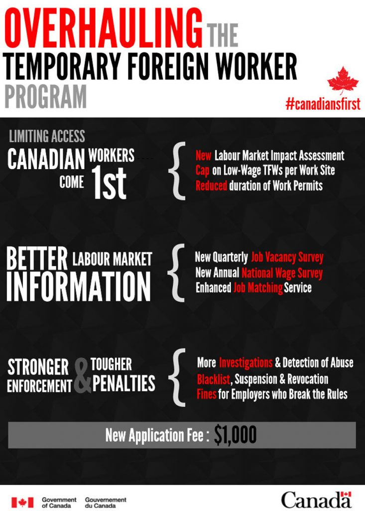 Temporary Foreign Worker are often accused of lowering the prevalent Wage rate