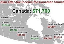 Earnings in various Canada Provinces