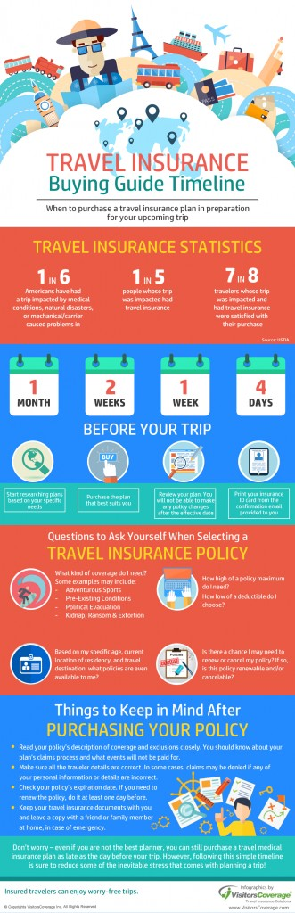 Protect yourself with adequate Travel Insurance