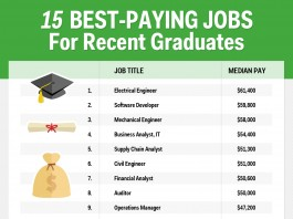 high paying jobs in Australia