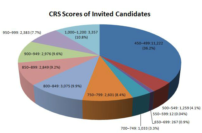 Comprehensive Ranking Score of Candidates selected for Invitation to Apply for Immigration to Canada