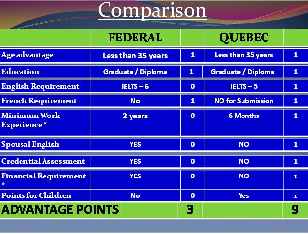 Canada federal skilled worker points calculator 2013.