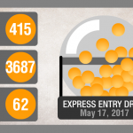 Express Entry draw by IRCC or Immigration, Refugees and Citizenship Canada gives chance to people with low Comprehensive Ranking System points like 199
