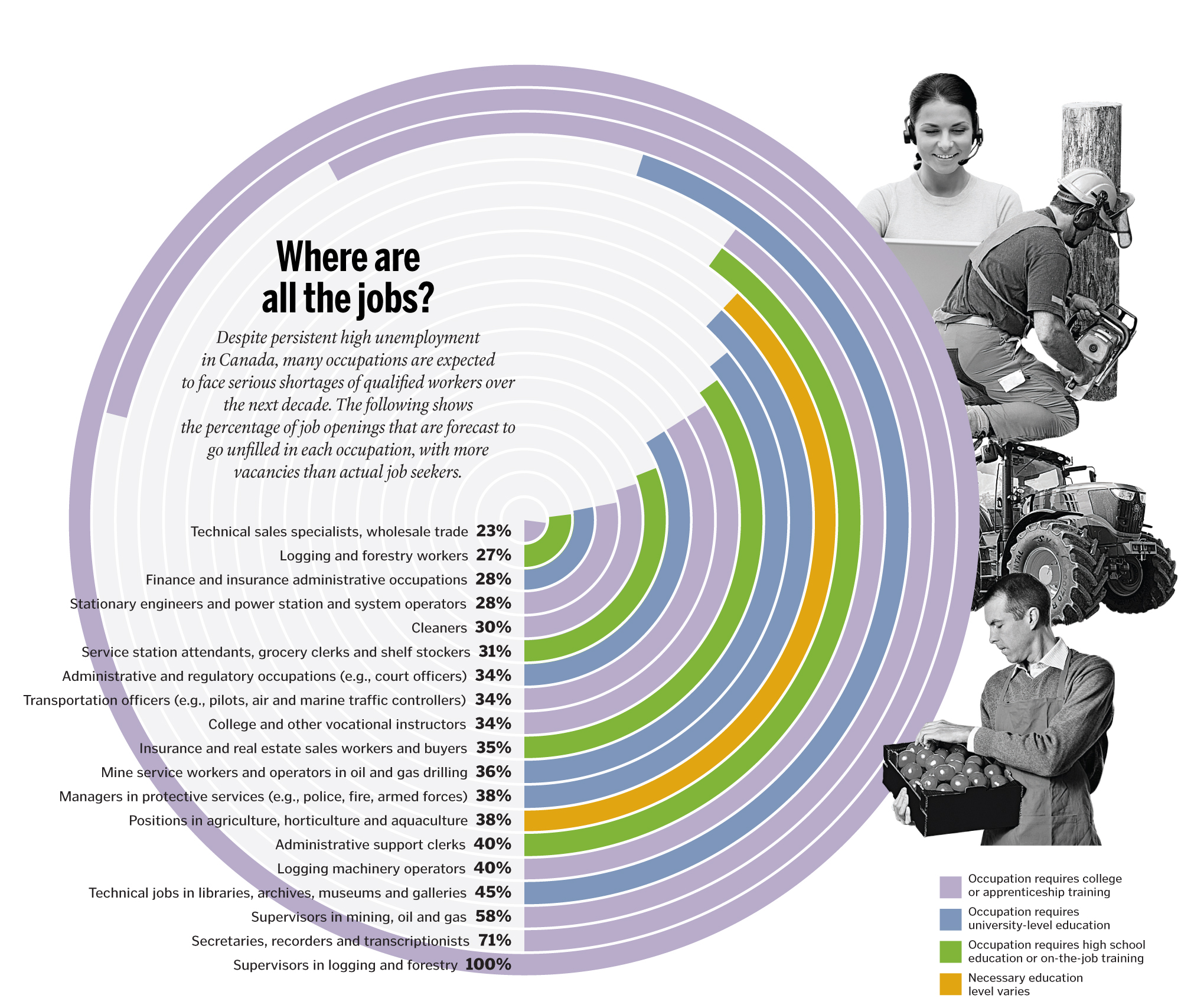 What professions will be in demand in 5 years Demanded professions in the future