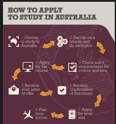 Process to Apply for PR in Australia via Study Visa