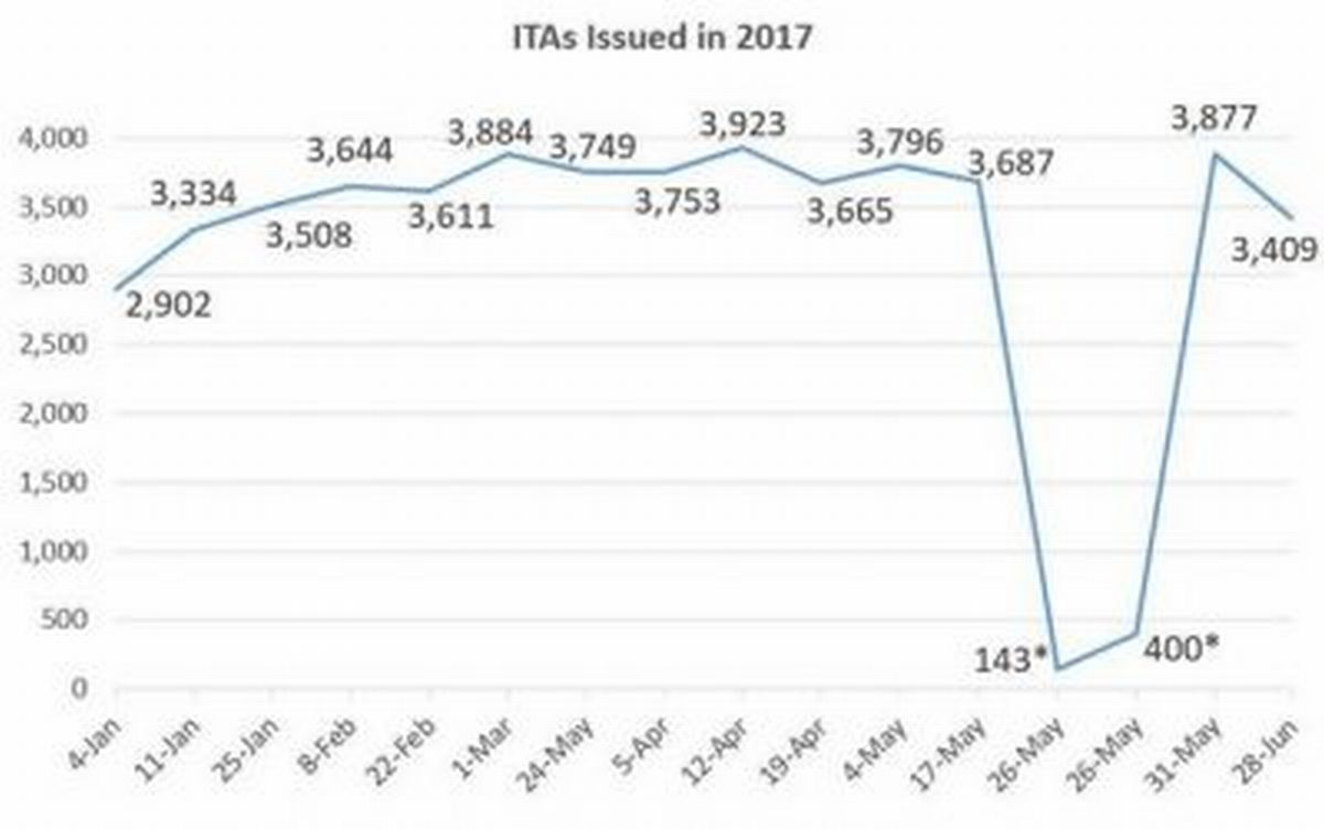 A quick look at this graph will help you to know the number of ITAs issued this year through Express Entry