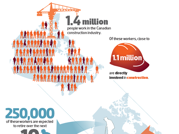 Employment Opportunities in Canada