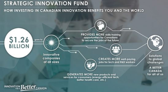 Innovation and Skills Plan for the better of Canada through new job opportunities.