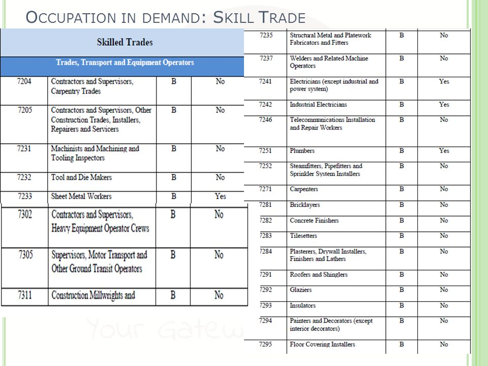 Sub-Category Occupations In-Demand