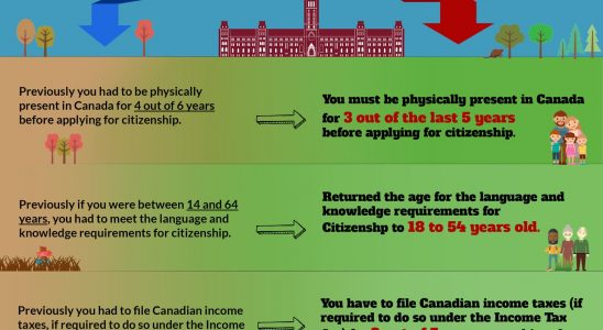 some relaxations made in the existing conditions required for applying to become a citizen of Canada and as expected, there has been a substantial rise in the application numbers
