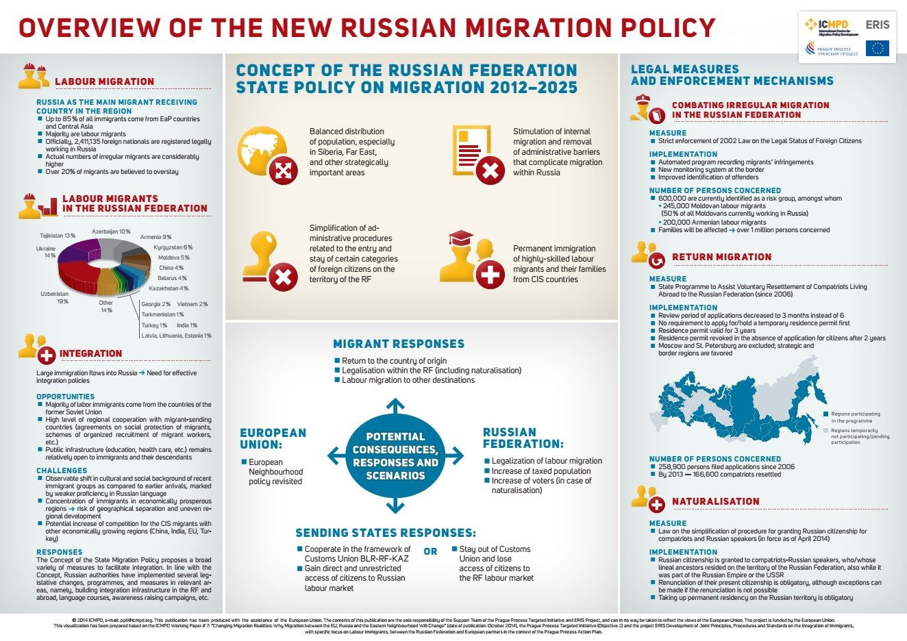 How to Immigrate to Russia faster