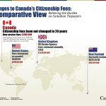 What changes have been made in the citizenship fees in Canada? - All that you need to know about reduced citizenship fees in Canada