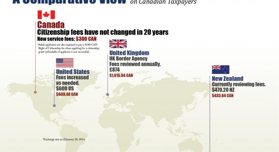 how to change citizenship to canada