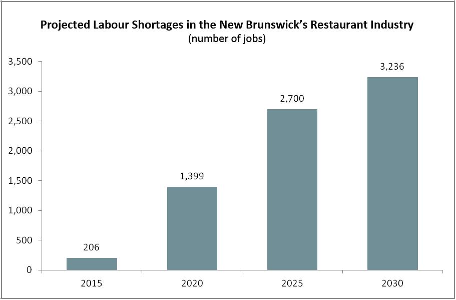 New Brunswick requires new immigrants