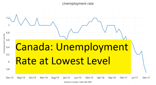 Canada: Unemployment Rate at Lowest Level