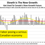 Lack of skilled labor posing a serious threat to the Canadian economy