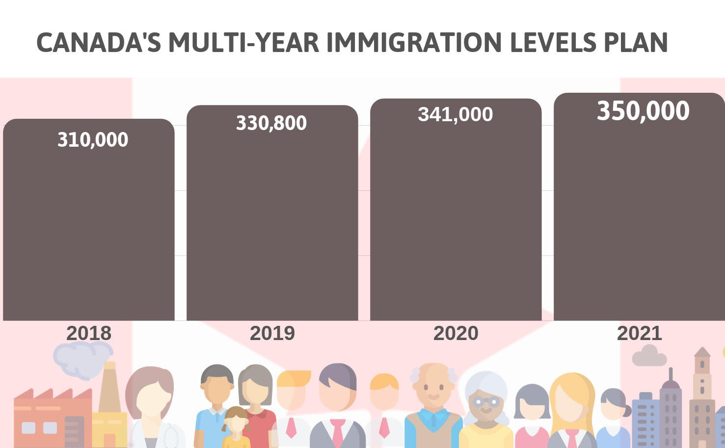 New Immigration Rules for the Year 2019