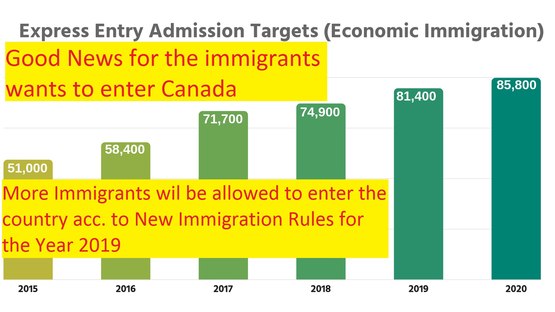 New Immigration Rules for the Year 2019.