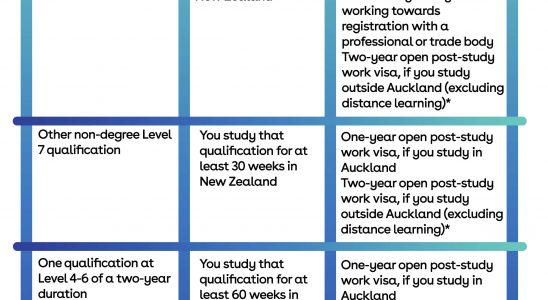 The New Zealand post-study work visa - Can you apply for it today?