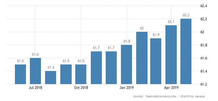 High employment rate in Canada has been witnessed in April 2019