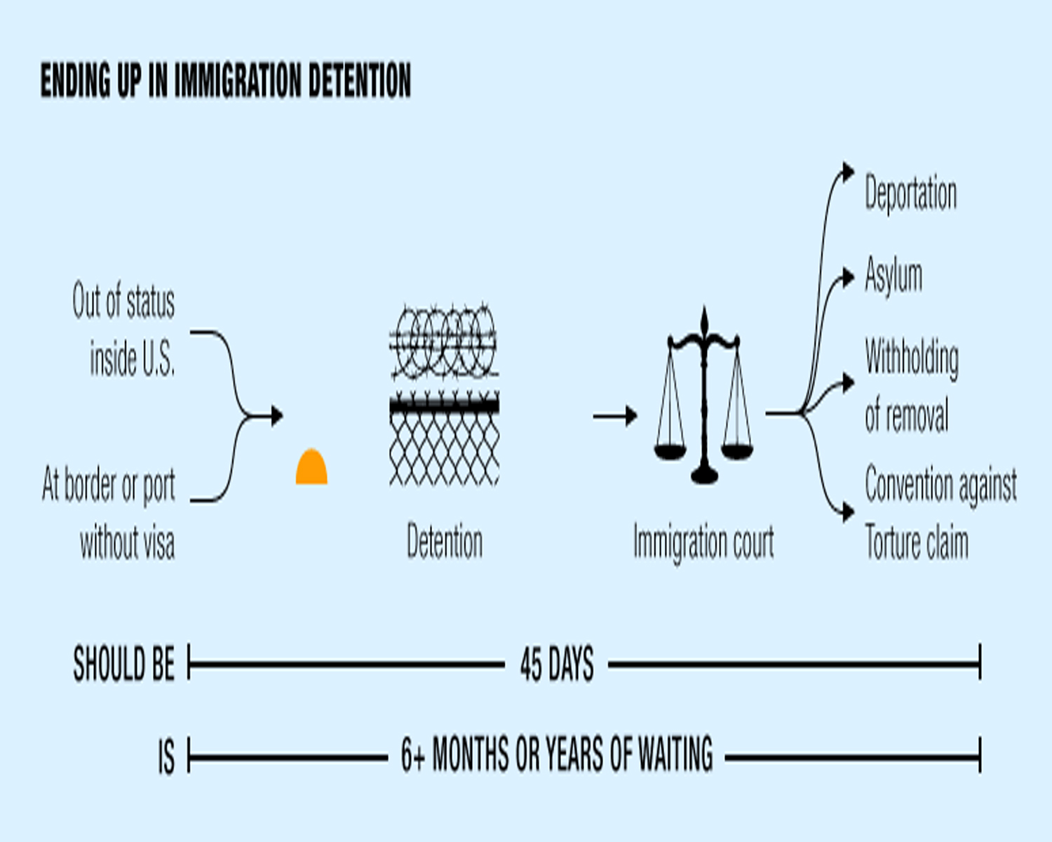Immigration Detention - What are the Removal Proceedings? What is the Bond Process?