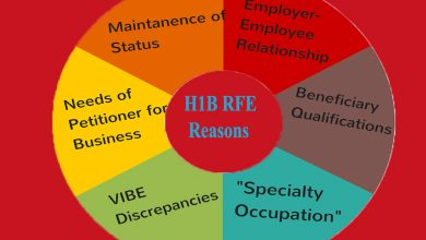 The Latest on the H1B Visa: What is Request for Evidence?