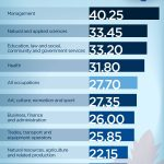What Salaries Different Professionals can Get in Canadian provinces in 2019?