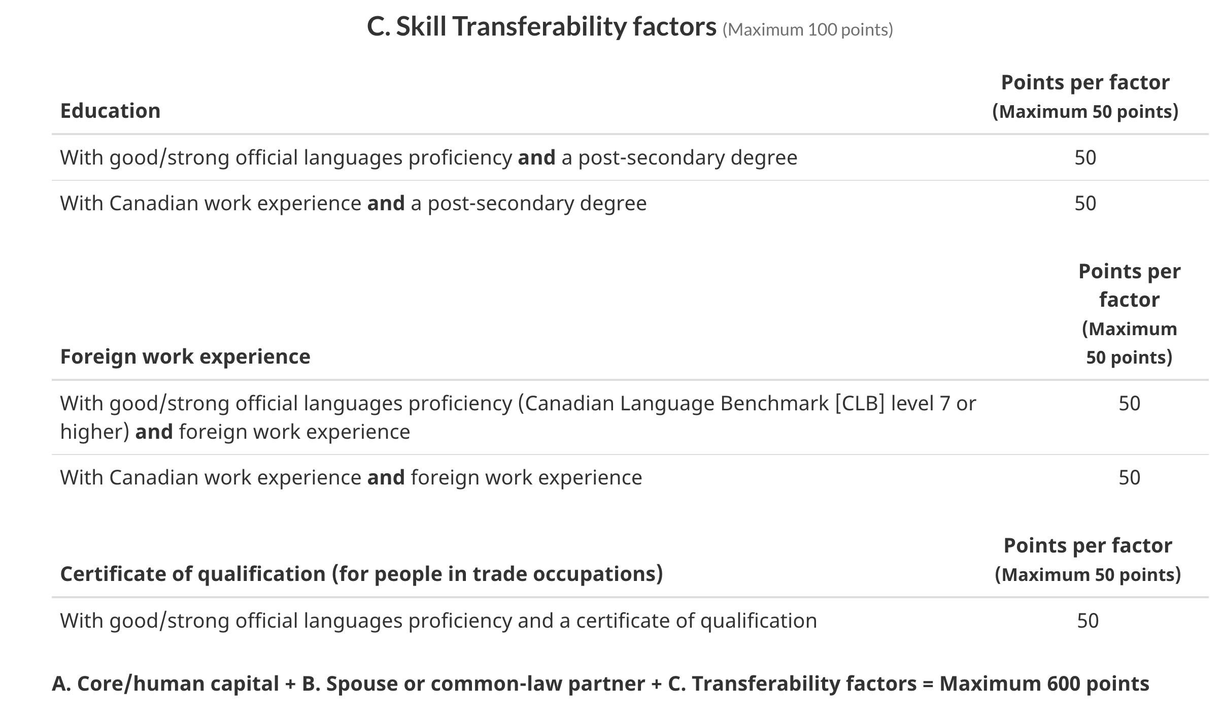 Skills Transferability Factors in CRS