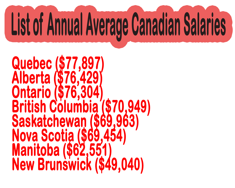 Quebec ($77,897) Alberta ($76,429) Ontario ($76,304) British Columbia ($70,949) Saskatchewan ($69,963) Nova Scotia ($69,454) Manitoba ($62,551) New Brunswick ($49,040)