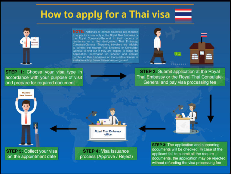 Apply Thailand Visa for Immigration