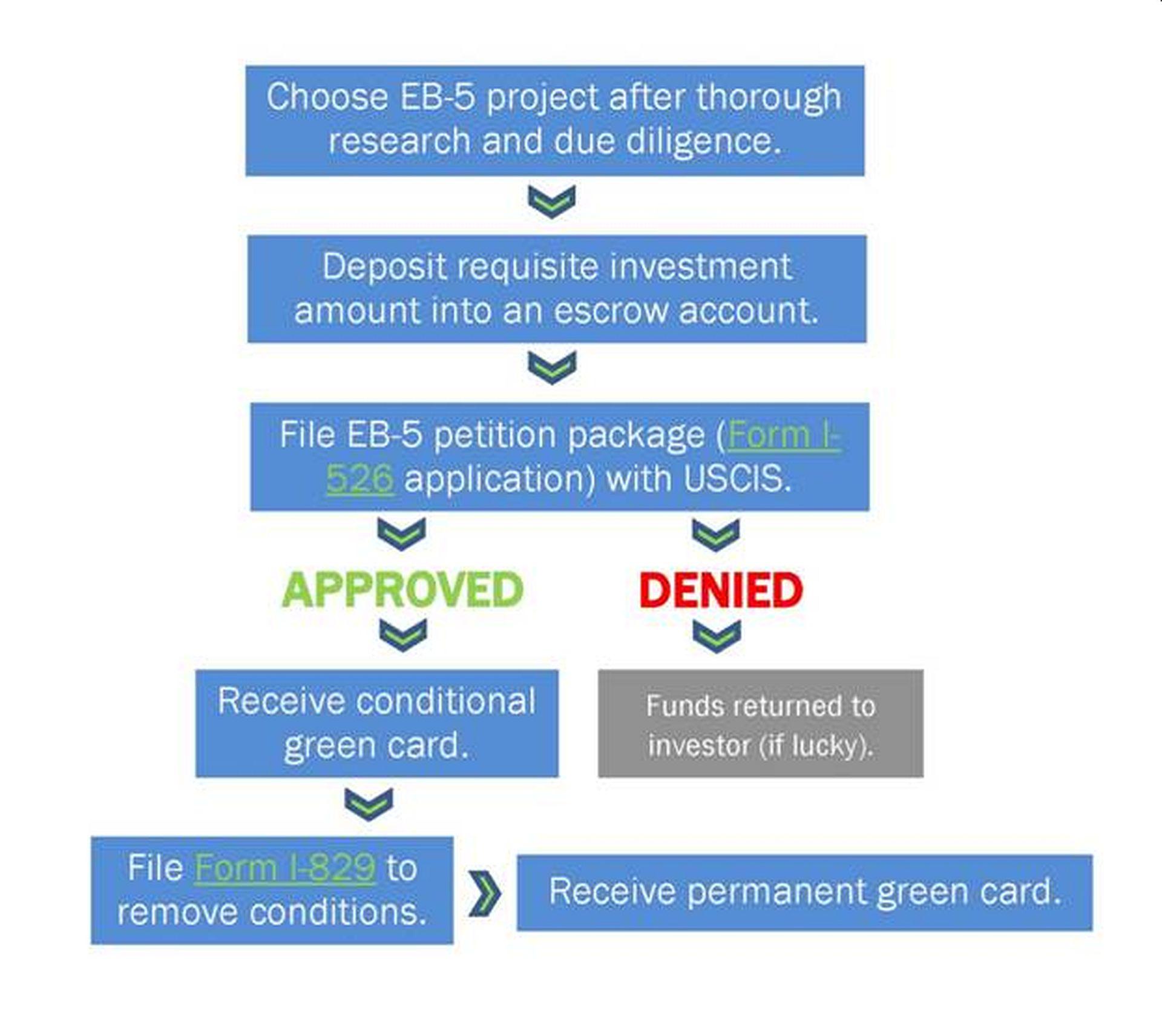 EB5 Visa 2
