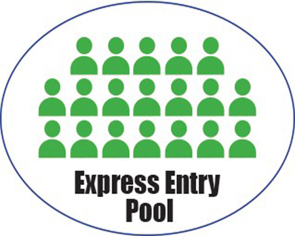 Express Entry Pool in Canada