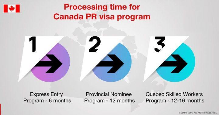 PR Application Canada pending