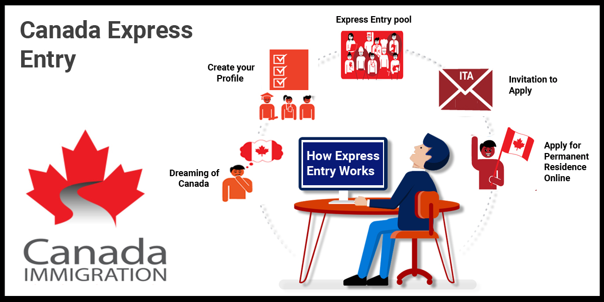 Canada's Express Entry- Is 2021 the Right Time to Enter
